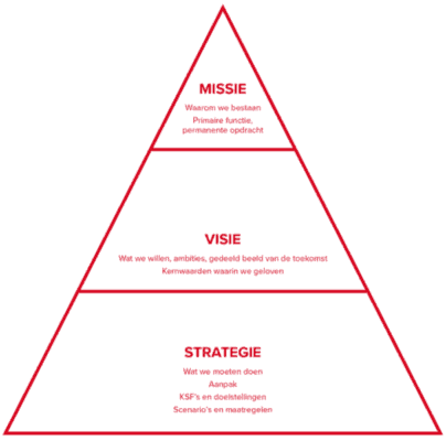 Strategische leergang Groots Ondernemen